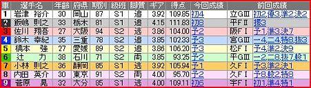 a.奈良競輪10R