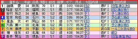 a.富山競輪11R