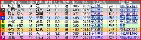 a.富山競輪12R